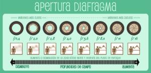 Infografía Apertura diafragma Manual basico de fotografia en español a2manosfotografia