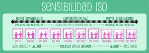 Infografía Sensibilidad Iso Manual basico de fotografia en español a2manosfotografia